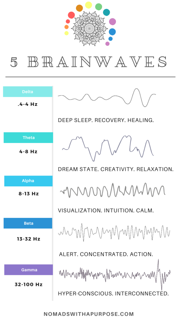 brainwave entrainment, stress reduction for athletic performance